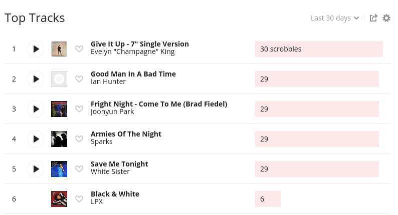 Screenshot of listening data from my Last.fm profile